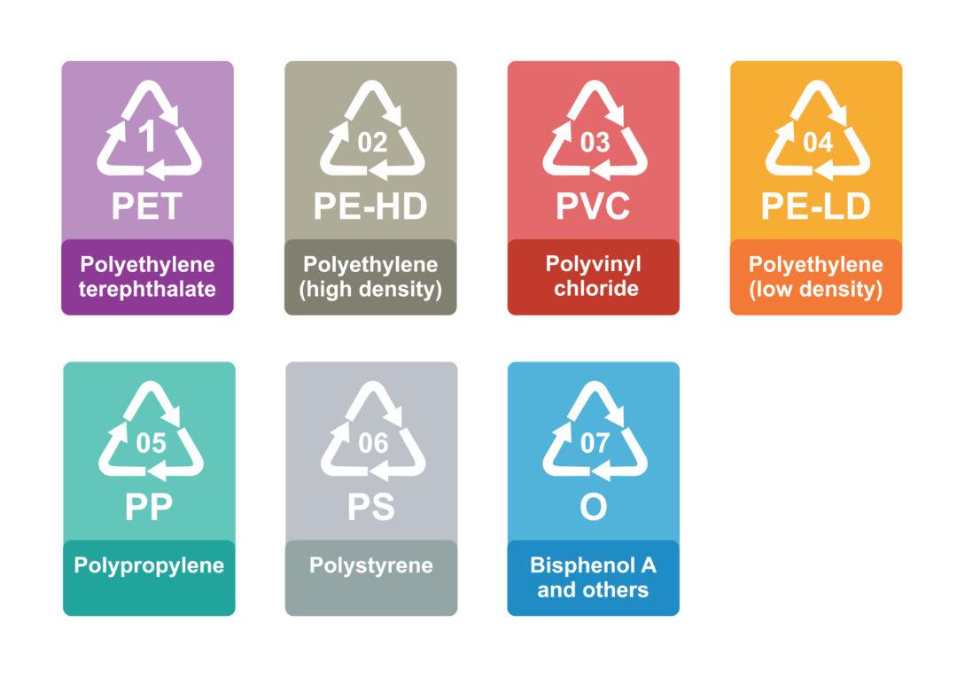 Rodzaje plastiku ,oznaczenia