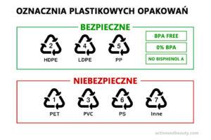 rodzaje plastiku ,